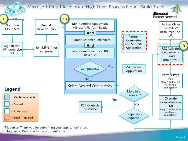Microsoft Cloud Accelerate High Level Process Flow – Build Track