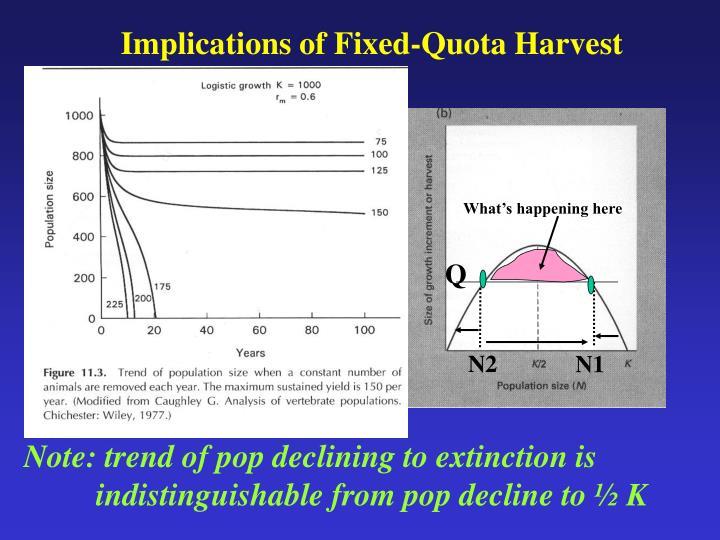 Implications of Fixed-Quota Harvest