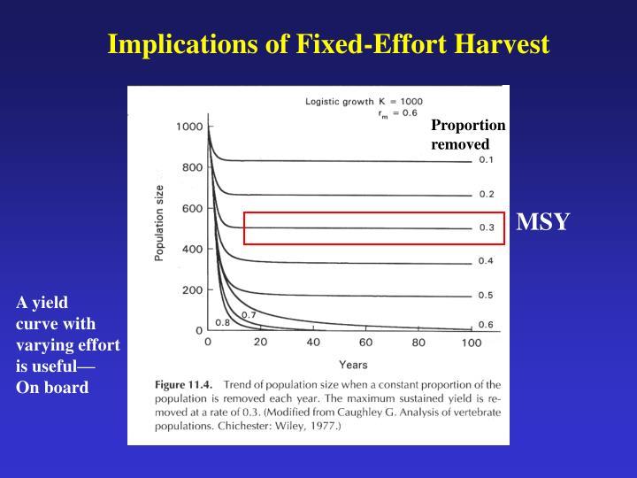Implications of Fixed-Effort Harvest