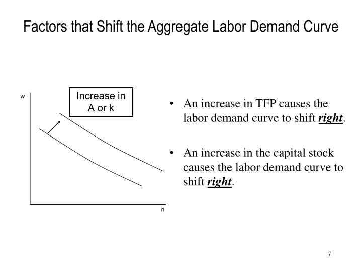 Factors that Shift the Aggregate Labor Demand Curve