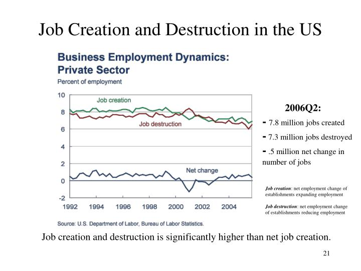Job Creation and Destruction in the US