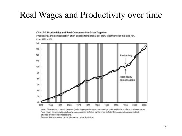 Real Wages and Productivity over time