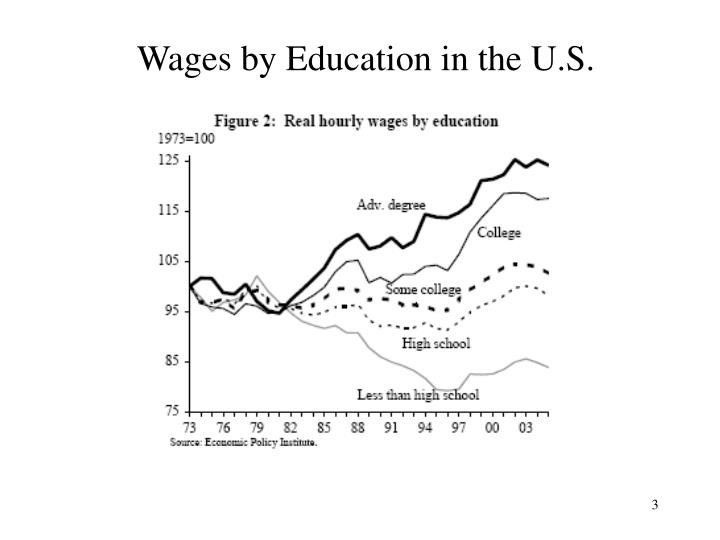 Wages by education in the u s