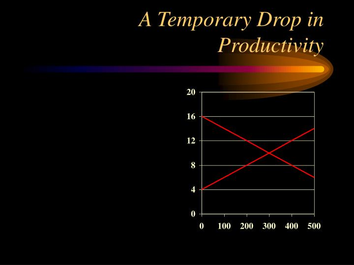 A Temporary Drop in Productivity