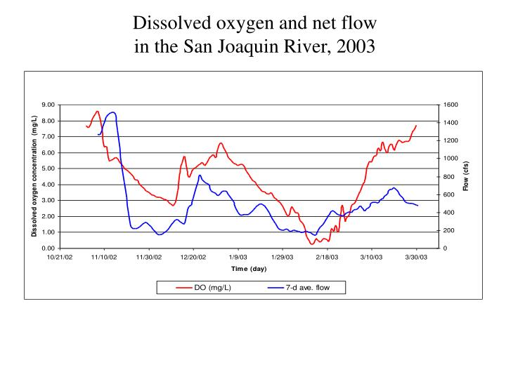 Dissolved oxygen and net flow