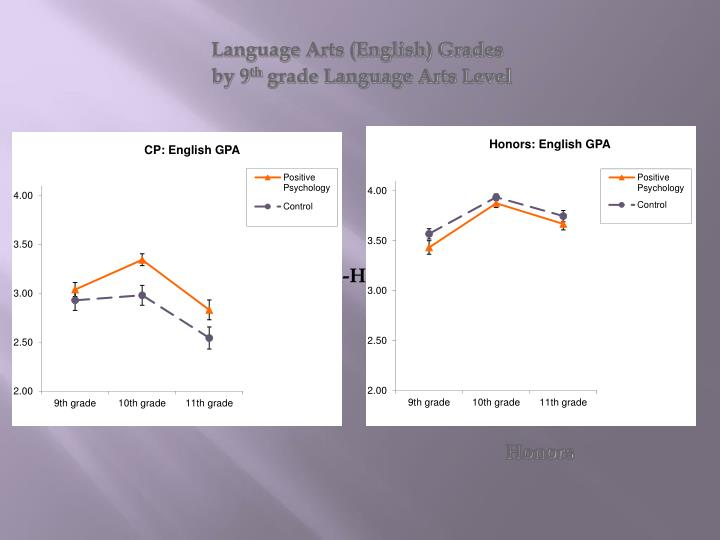 Language Arts (English) Grades