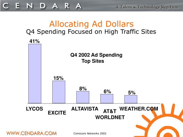 Allocating Ad Dollars