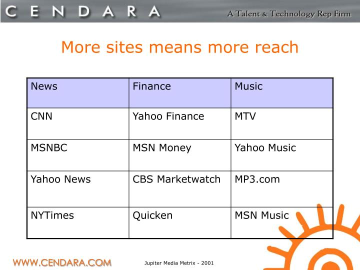 More sites means more reach