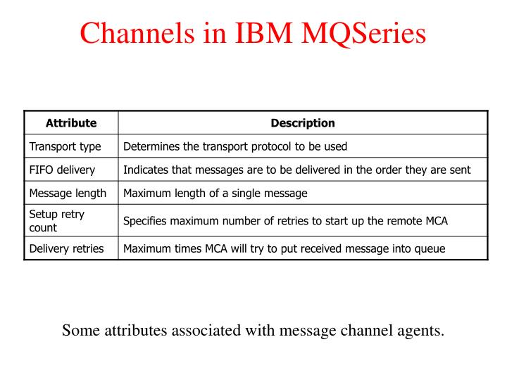 Channels in IBM MQSeries