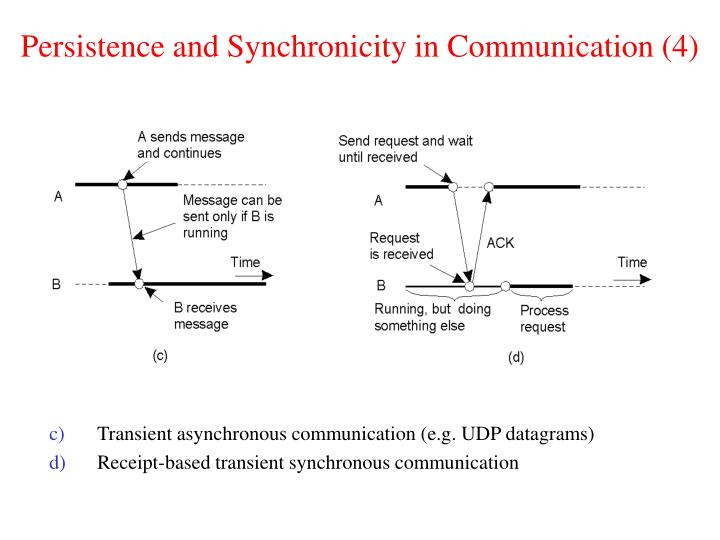 Persistence and Synchronicity in Communication (4)