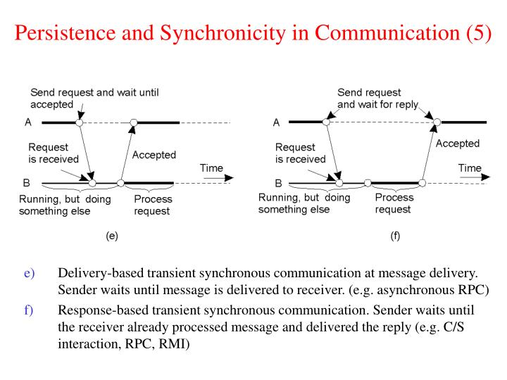 Persistence and Synchronicity in Communication (5)