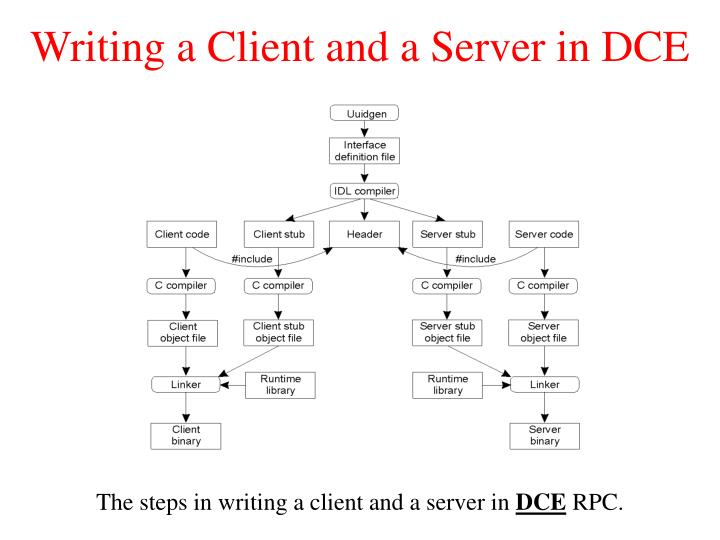 Writing a Client and a Server in DCE