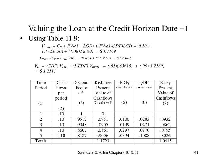 Valuing the Loan at the Credit Horizon Date =1