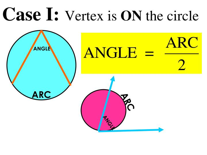 Case i vertex is on the circle