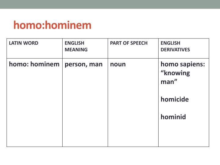 homo:hominem