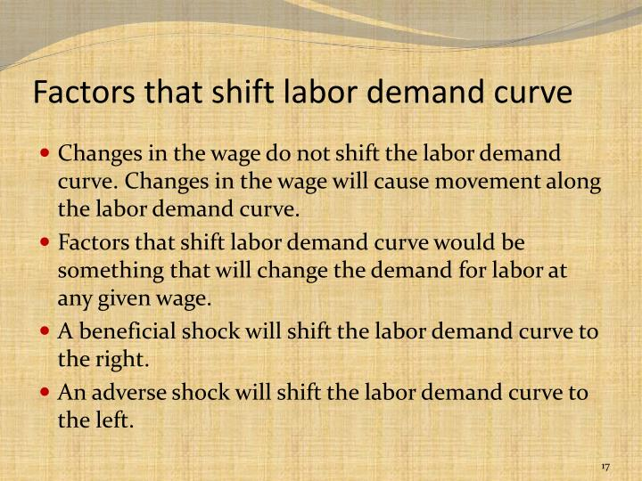 Factors that shift labor demand curve