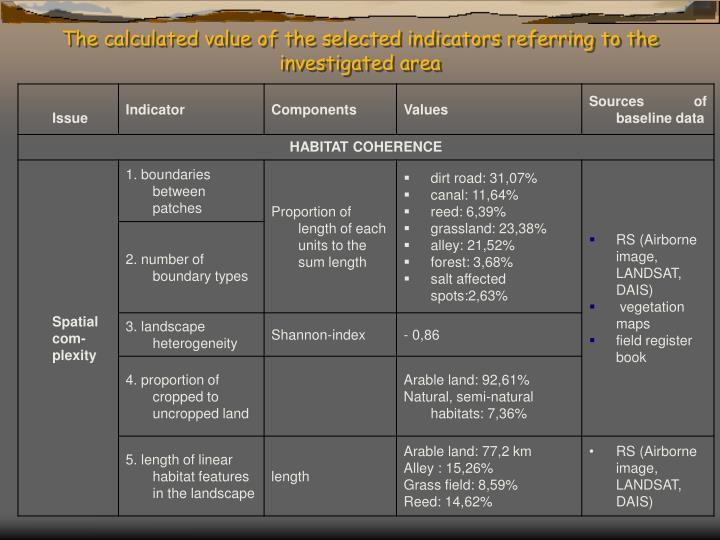 The calculated value of the selected indicators referring to the investigated area