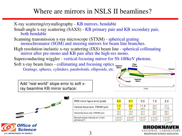 Where are mirrors in nsls ii beamlines