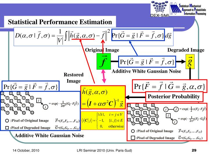 Statistical Performance Estimation
