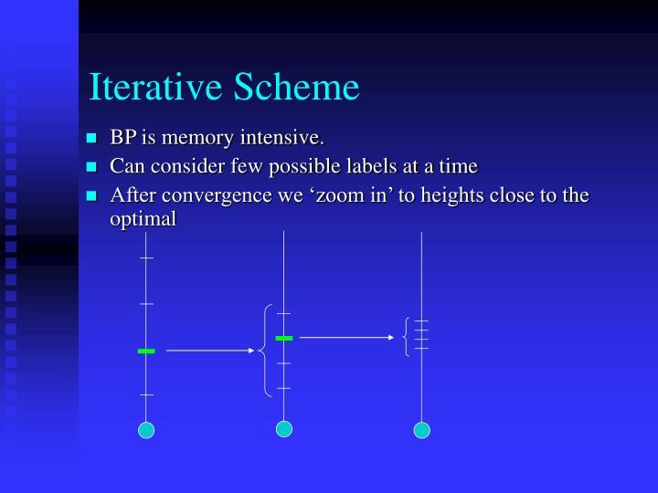 Iterative Scheme