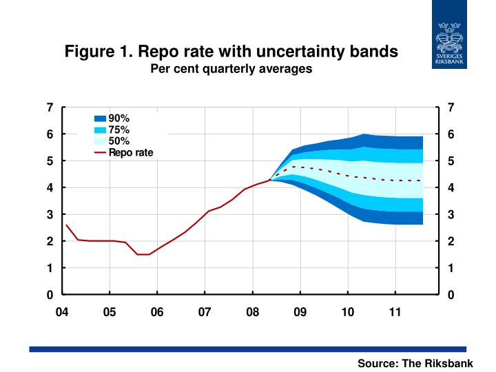 Figure 1 repo rate with uncertainty bands per cent quarterly averages