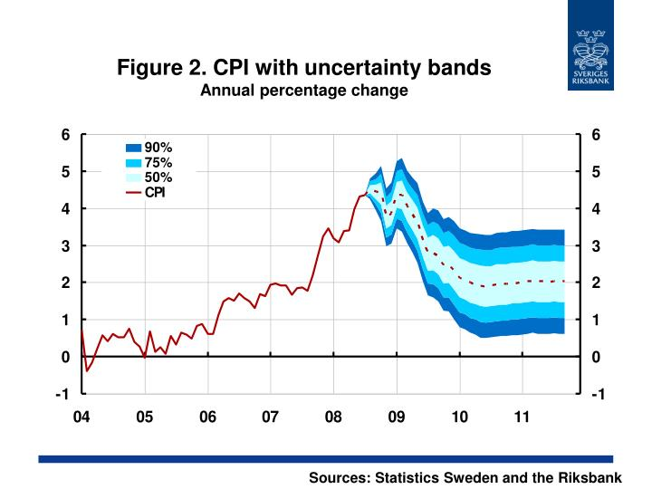 Figure 2 cpi with uncertainty bands annual percentage change