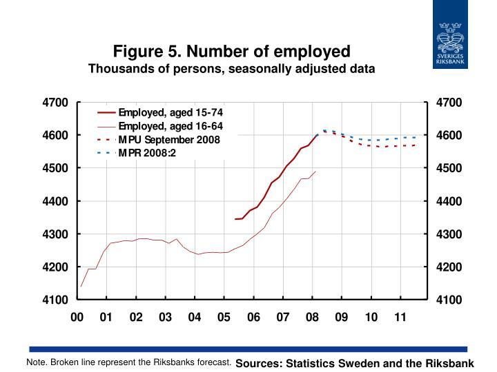Figure 5. Number of employed