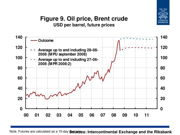 Figure 9. Oil price, Brent crude
