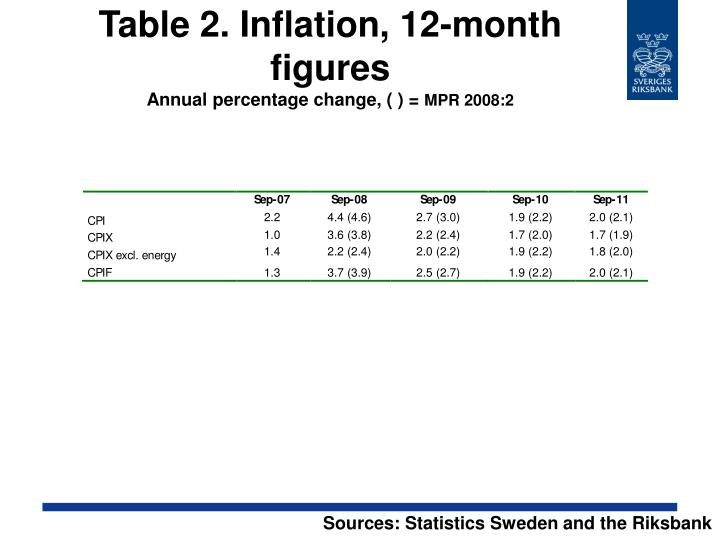 Table 2. Inflation, 12-month figures