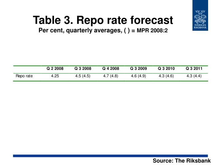 Table 3. Repo rate forecast