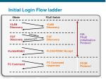 initial login flow ladder