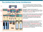 the unified data center architecture