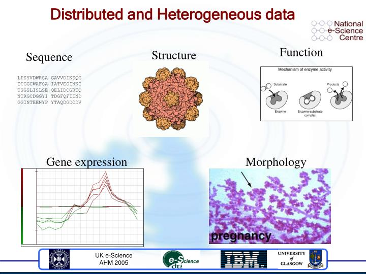 Distributed and Heterogeneous data