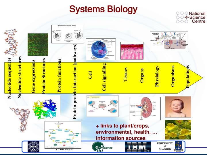 + links to plant/crops, environmental, health, … information sources