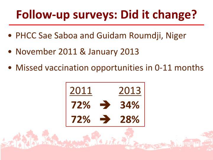 Follow-up surveys: Did it change?