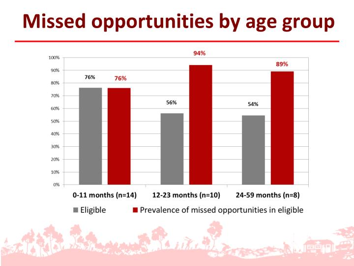 Missed opportunities by age group
