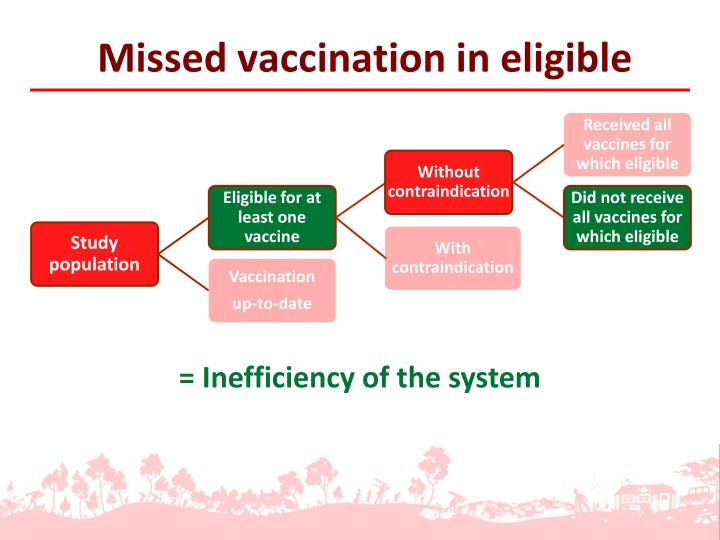 Missed vaccination in eligible