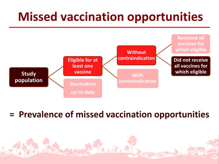 Missed vaccination opportunities