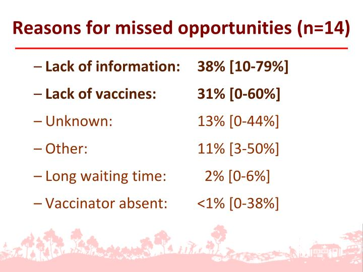 Reasons for missed opportunities (n=14)