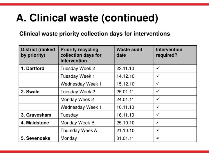 A. Clinical waste (continued)