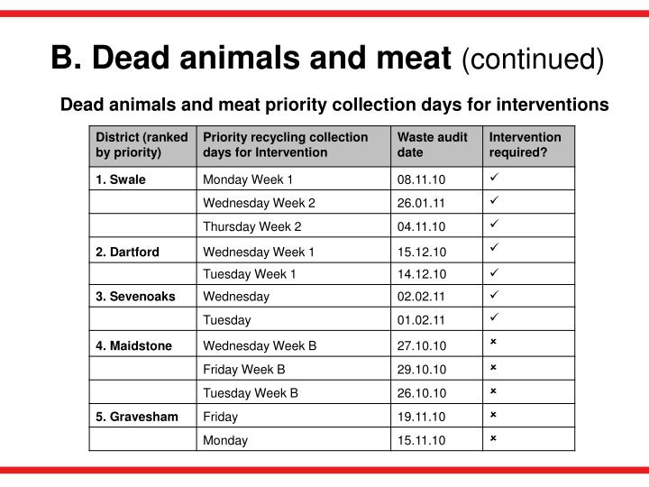 B. Dead animals and meat