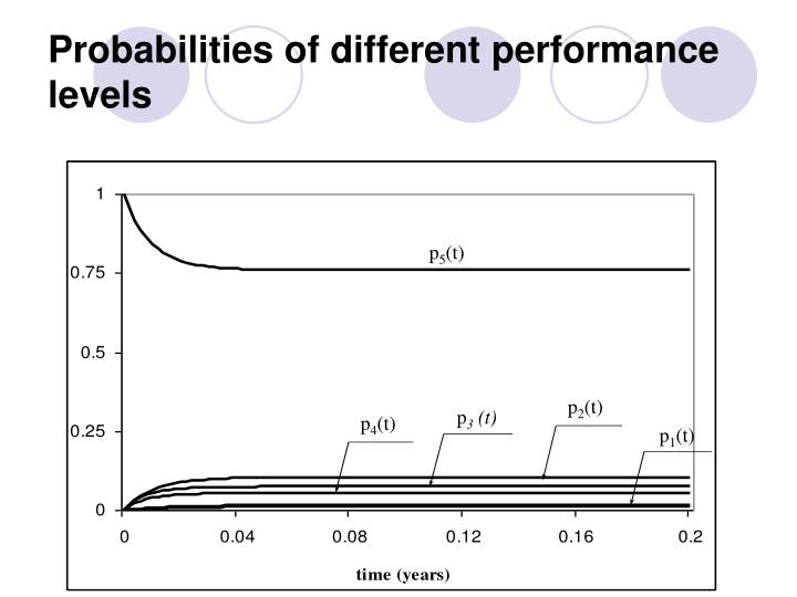 Probabilities of different performance levels