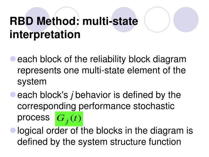 RBD Method: multi-state interpretation