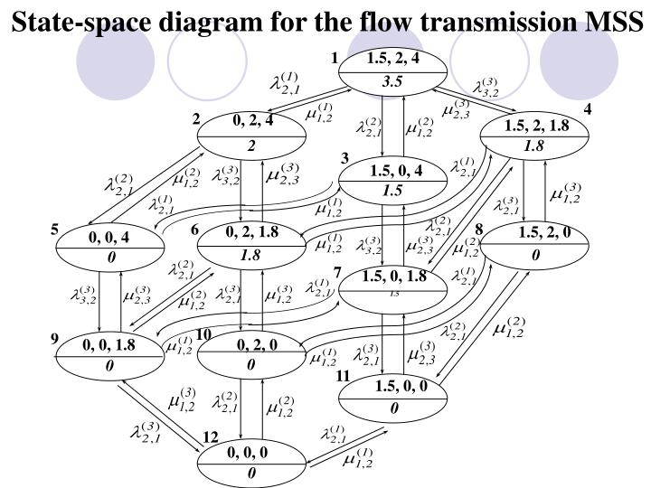 State-space diagram for