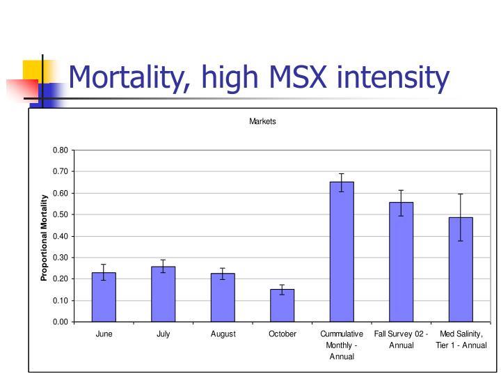 Mortality, high MSX intensity