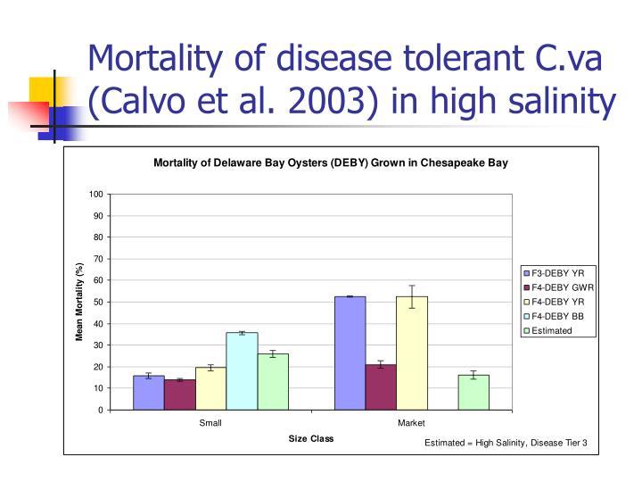 Mortality of disease tolerant C.va (Calvo et al. 2003) in high salinity
