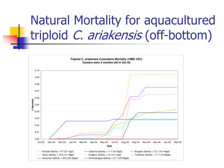 Natural Mortality for aquacultured triploid