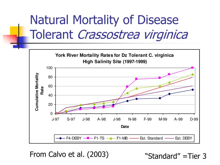 Natural Mortality of Disease Tolerant