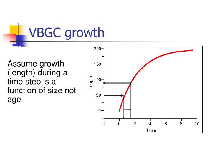 VBGC growth