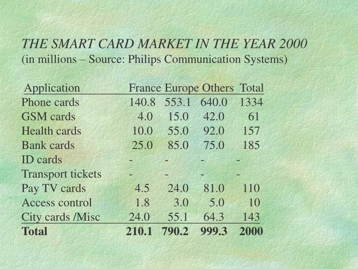THE SMART CARD MARKET IN THE YEAR 2000